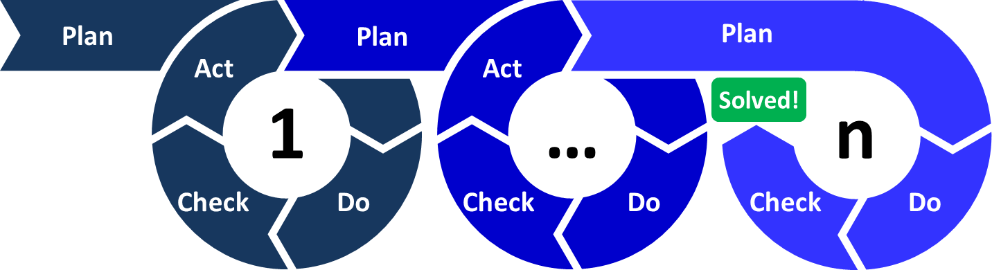 kisspng-pdca-continual-improvement-process-project-managem-the-key-to-lean-plan-do-check-act-allabo-5ba3b5993385c3.3258373915374555132111.png